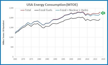 CO2 emissions USA
