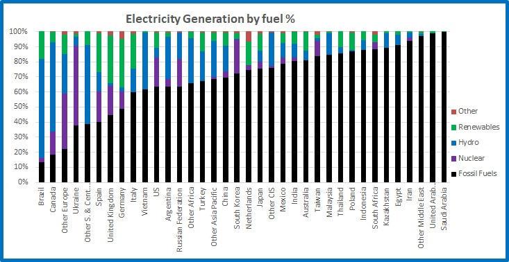 Electricity by fuel %