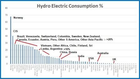 Hydro cons %