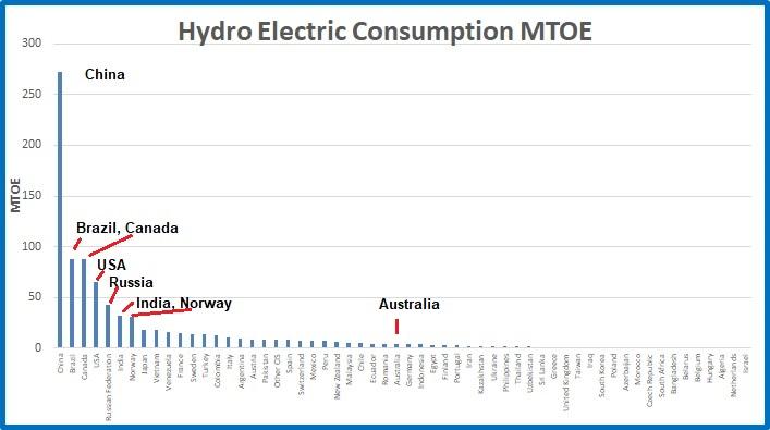 Hydro cons MTOE
