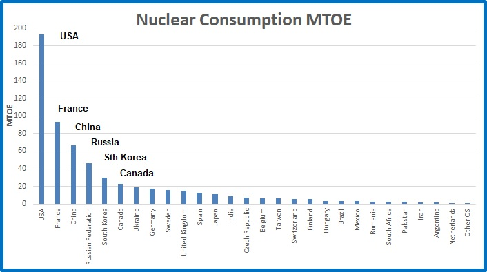 Nuclear cons MTOE