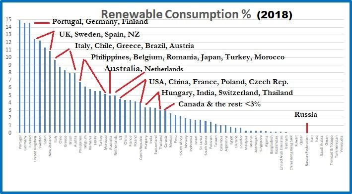 Renewable cons %