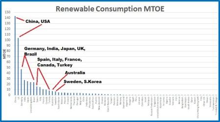 Renewable cons MTOE