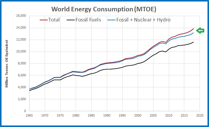 World energy cons 65 to 18 fossil hydro nuclear